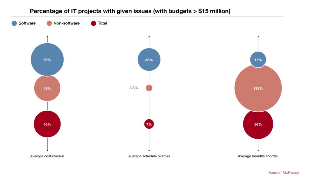 Percentage of IT projects with given issues from McKinsey source