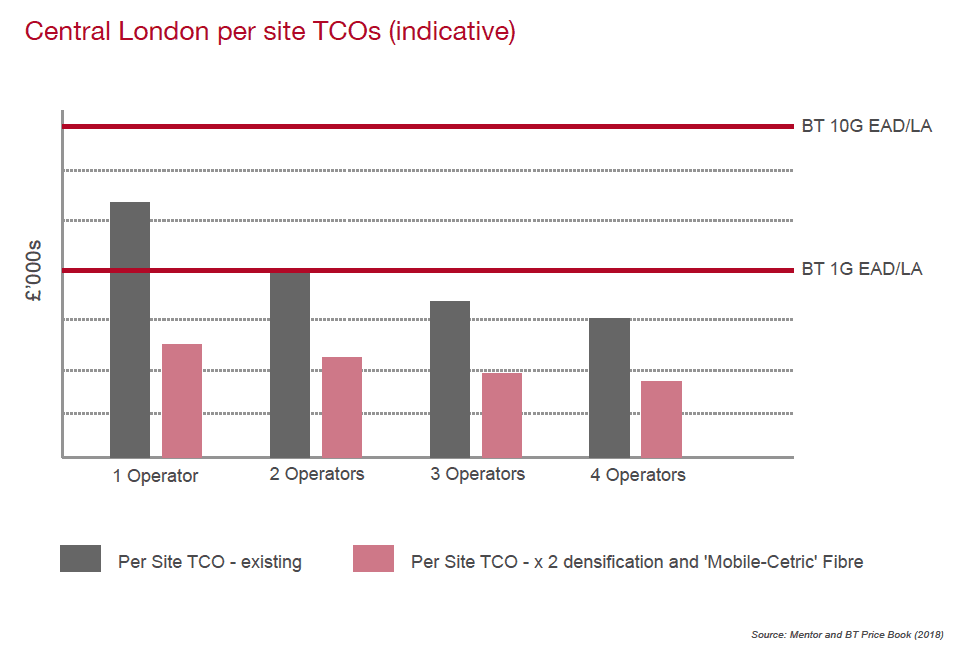 Central London per site total cost of ownership