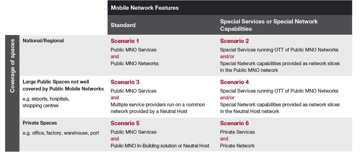 Mentor's Private Mobile Network proposition landscape